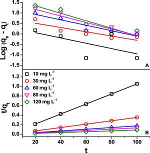 Pseudo first order (A) and second order (B) kinetics models for adsorption of RhB by MgO-FCM-NPs.