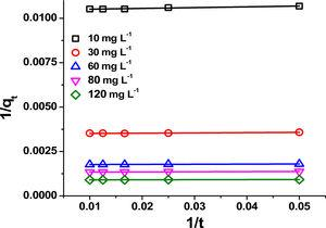 Modified Ritchie's-second-order model for adsorption of RhB by MgO-FCM-NPs.