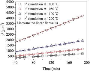Linear fitting of the kinetic equation of grain growth.