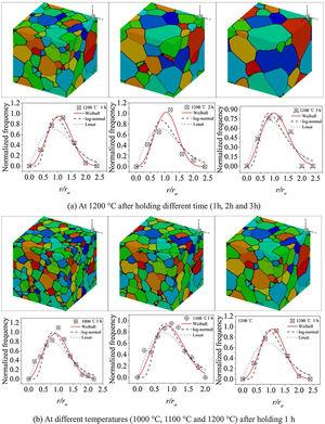 Simulation results of grain size distribution. (a) At 1200°C after holding different time (1h, 2h and 3h). (b) At different temperatures (1000°C, 1100°C and 1200°C) after holding 1h.