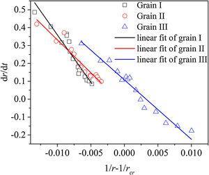 Relation between gain radius and velocity of gain growth.