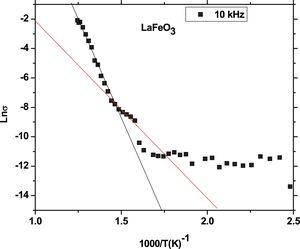The dependence of Lnσ on the reciprocal of the absolute temperature at frequency 10kHz of the sample LaFeO3.