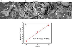 Backscattered electron micrographs of TiFe+x wt.% Zr (x=8 (a), 12 (b) and 16 (c)) alloys exposed in air for 35h. (d) The relationship between the bright phase area (%) and x (wt.%).