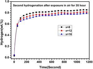 Second hydrogenation curves of TiFe+x wt.% Zr (x=8, 12 and 16) alloys exposed in air for 35h at room temperature under 2MPa hydrogen pressure.