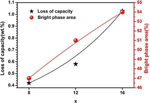 The relationship of loss of capacity, bright phase area and zirconium content x of different samples exposed in air for 35h.