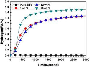The first hydrogenation kinetics of TiFe and TiFe+x wt.% Zr (x=8, 12 and 16) alloys handled in air at room temperature under 2MPa hydrogen pressure.