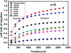 The rate limiting step curves of first hydrogenation of x=8 handled in air.