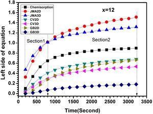 The rate limiting step curves of first hydrogenation of x=12 handled in air.