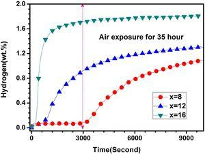 The first hydrogenation kinetics of TiFe+x wt.% Zr (x=8, 12 and 16) alloys exposed in air for 35h at room temperature under 2MPa hydrogen pressure.
