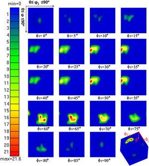 ODF plotted at constant ϕ2 cross-sections of the Euler space showing texture components for hybrid nanocomposite.