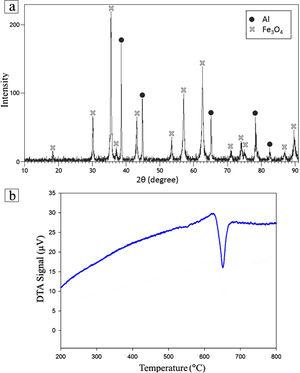(a) XRD pattern of the milled Al–Fe3O4 powder mixture, (b) DTA curve of Al–Fe3O4 powder mixture after 1h of milling.