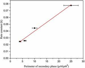 Activation kinetics rate constant as a function of the perimeter of the secondary phase.