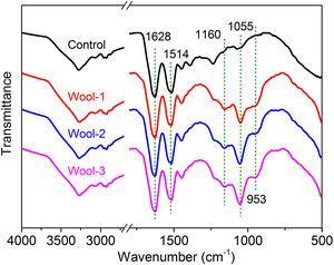 ATR-FTIR spectra of the wool fabrics.