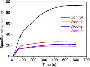 Ds curves of the wool fabrics.