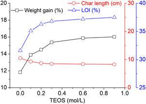 Weight gain, char length and LOI of the wool fabrics treated with the hybrid sol at various TEOS dosages.