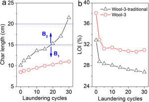 Char length (a) and LOI (b) of the treated wool fabrics after repeated washing.
