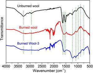 ATR-FTIR spectra of the wool char residues after the vertical burning test.
