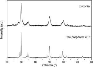 Diffraction patterns of the prepared zirconia powder and nano-YSZ powder.