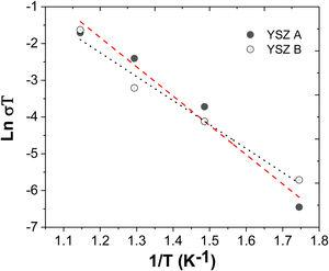 The Arrhenius plot of ionic conduction in YSZ film-A and YSZ film-B.