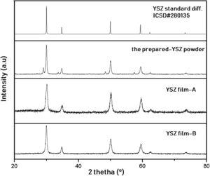 Diffraction patterns of the prepared YSZ film-A, YSZ film-B, compared to diffraction pattern of the prepared nano-YSZ powder and standard diffraction of ICSD#280135.