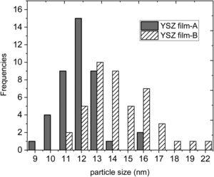 Particle size distribution of YSZ particle in YSZ tape A and YSZ tape B.