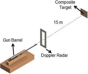 Schematic illustration of the ballistic test.