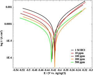 PP curves for MS in 1M HCl solution without and with different concentrations of NaCMC+1ppm 16-E2-16.