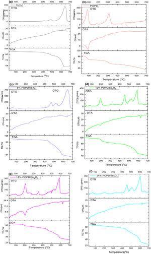 TGA-DTA-DTG curves of (a) Sb2O3, (b) POPD, (c) 6%-POPD/ Sb2O3, (d) 12%-POPD/, Sb2O3 (e) 18%-POPD/Sb2O3, (f) 24%-POPD/ Sb2O3 nanohybrids.
