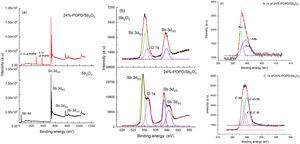 (a) XPS survey spectra of Sb2O3 and 24%-POPD/ Sb2O3, (b) Sb 3d spectra Sb2O3 and 24%-POPD/ Sb2O3 (c) C1s and N 1s spectra of 24%-POPD/ Sb2O3 nanohybrids.