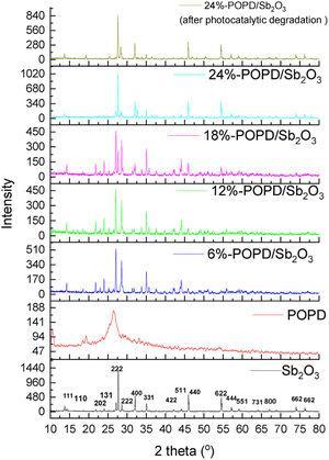 XRD of Sb2O3, POPD and POPD/ Sb2O3 nanohybrids.