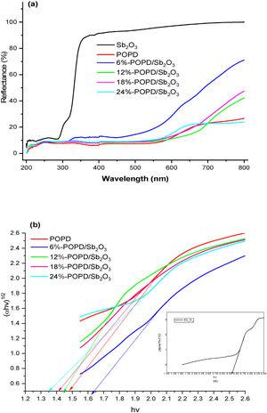 (a) Diffuse reflectance spectra of Sb2O3, POPD and POPD/Sb2O3 nanohybrids, (b) plot of (αhν)1/2 versus photon energy of POPD/Sb2O3 nanohybrids (inset Sb2O3).