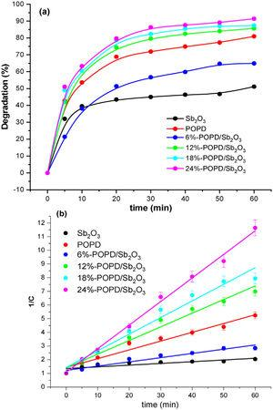 (a) Percent degradation of IB in presence of Sb2O3, POPD, and POPD/ Sb2O3 nanohybrids under solar light, (b) 1/C versus time plot for IB drug in presence of Sb2O3, POPD, and POPD/ Sb2O3 nanohybrids.