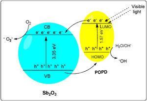 Mechanism of photocatalytic action of POPD/Sb2O3 nanohybrid under solar light.