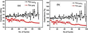 Capacity of (a) PpyFeCl3 and PpyAPS, Capacitance of (b) PpyFeCl3 and PpyAPS vs no. of cycles.