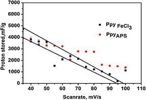 Proton stored in PpyFeCl3 and PpyAPS in 0.01NaOH. Line is drawn as a guide to the eye.