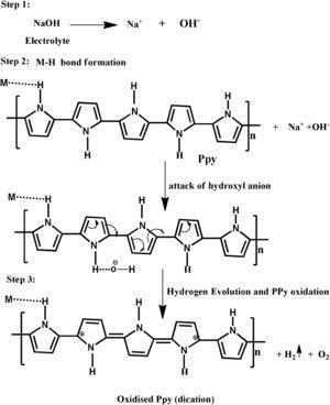 Mechanism of Ppy in 0.01 NaOH medium.