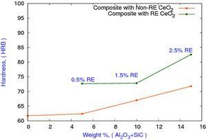 Rockwell hardness distribution for Non-rare earth and rare earth composites.
