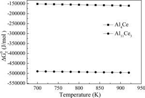 The standard Gibbs free energy of Al–Ce formation reaction in Mg–Al–Ce ternary alloy melt.
