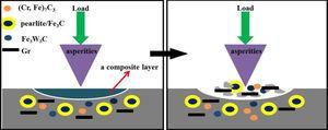 The wear mechanism diagram of composites.