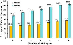 The microhardness variation of Al1050 and Al5052 layers in the ARBed Al1050/Al5052/SiC composite.