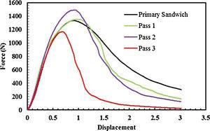 The force–displacement curves during different ARB passes.