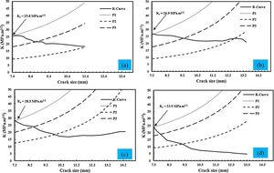 The R-curves during different ARB passes: (a) primary sandwich, (b) 1st, (c) 2nd and (d) 3rd ARB cycle.