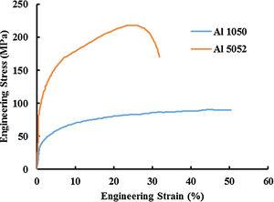 The engineering stress–strain curves of the unprocessed material.