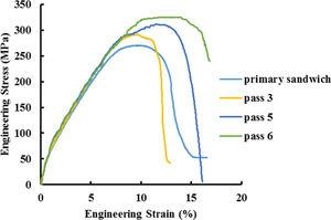 The engineering stress–strain curves of Al1050/Al5052/SiC composites processed under the different ARB cycles.