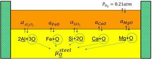 When metal-slag equilibrium prevails in the ladle, the soluble oxygen content is such that it satisfies all metal-oxide equilibria [16]. Here μOsteel is the oxygen chemical potential in the steel, directly related to the oxygen content in solution in the steel.