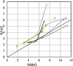 Evolution of FeO and MnO during the treatment in the LF for various Al-killed heats. Samples from the same heat are on a single line. Arrow indicates evolution with time. Dashed line indicates equilibrium FeO/MnO relation proposed by Turkdogan [3].