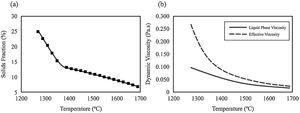 Influence of temperature on (a) solids fraction and (b) liquid phase and effective viscosity.