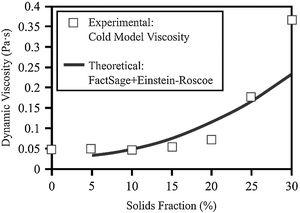 Effective viscosity as a function of solids fraction. Experimental values of cold measurements, soybean oil + polypropylene particles, and thermodynamic simulation of slag cooling.
