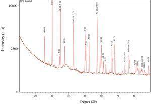 XRD patterns of 80wt% Al2O3-20wt% ZrO2 mixed with 0.6wt% Cr2O3.