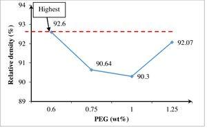 Effect of PEG binder concentrations on relative density of 90wt% Al2O3-10wt% ZrO2 composition.